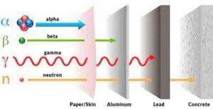 Gamma radiation shielding properties of poly methyl methacrylate