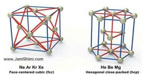 Helium placement in the Periodic Table