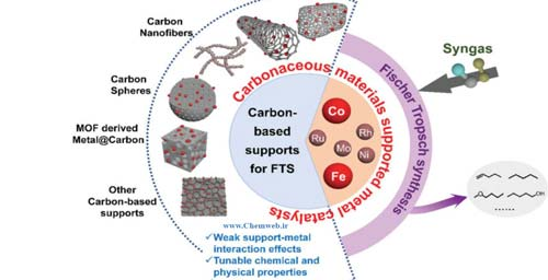 Carbon-based catalysts for Fischer–Tropsch synthesis